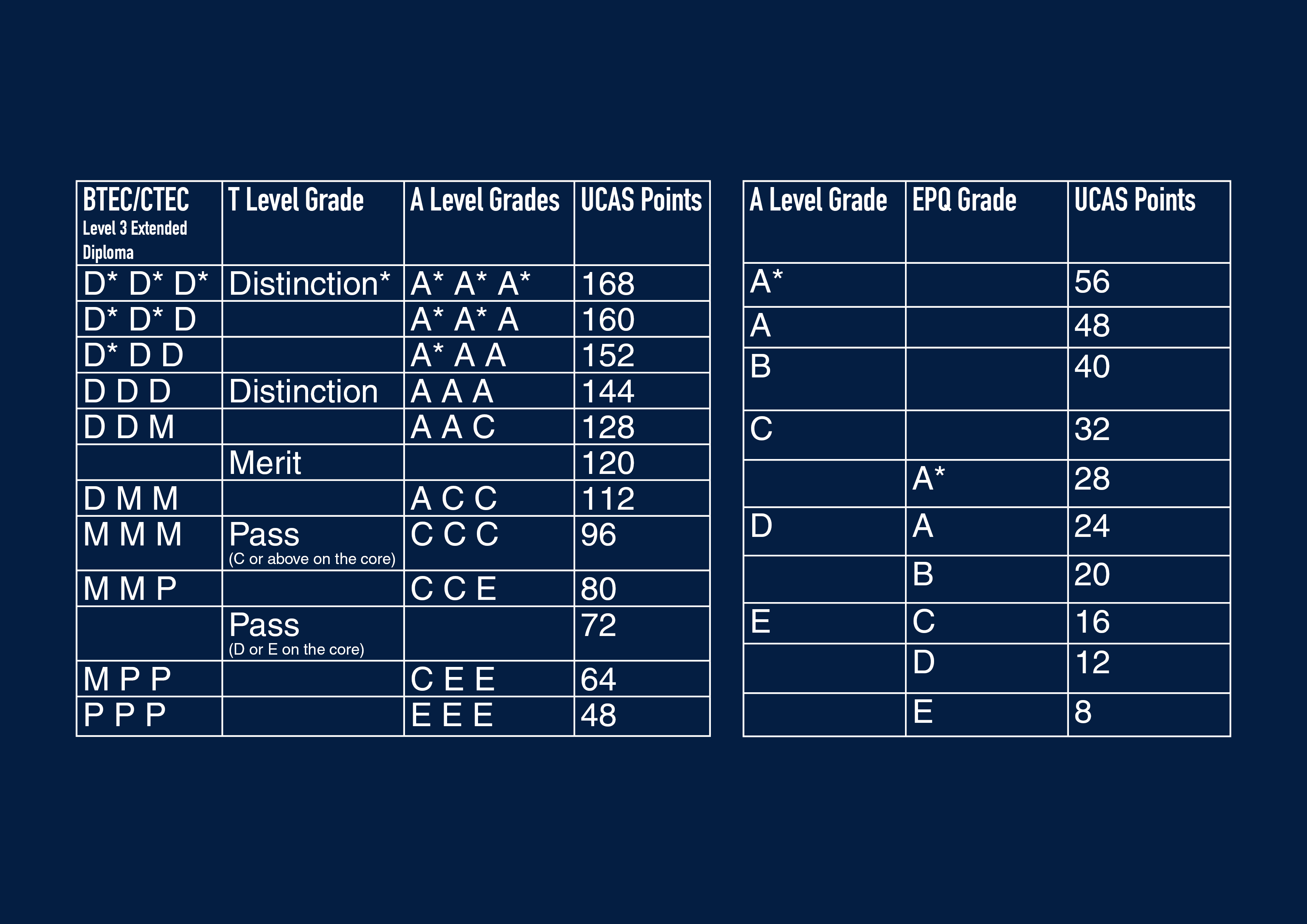 A level or BTEC qualificatpion grid